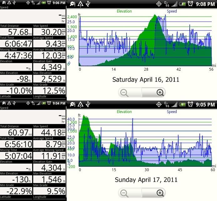 Peter GPS Data